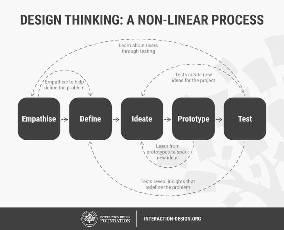 d.school tarafından tanımlanan 5 aşamalı Tasarım Odaklı Düşünme yöntemi